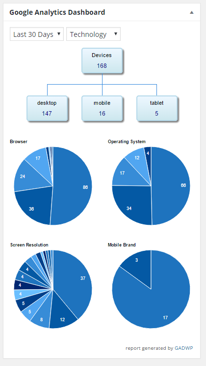 screenshot of technology report in analytics widget
