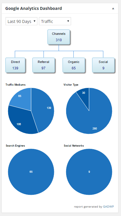 screenshot of traffic report on analytics widget